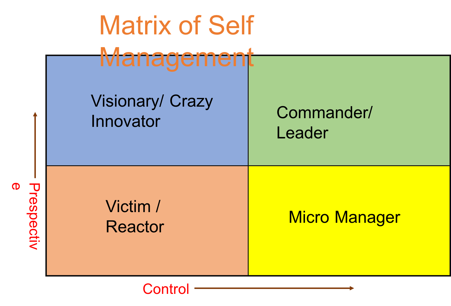 how to develop better self control